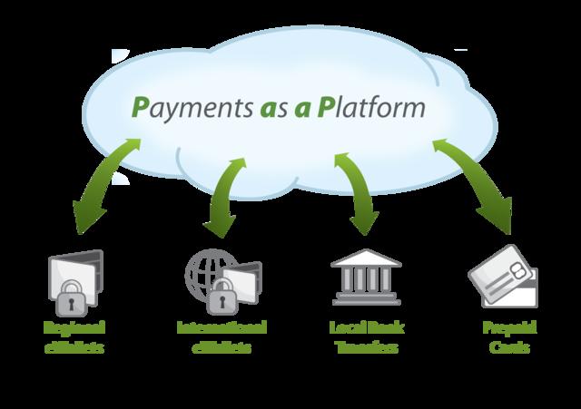 Agrega plataformas de pago a tu tienda en línea