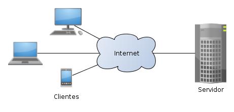 Diagrama cliente-servidor vía internet