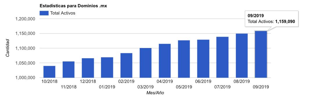 Estadísticas para dominios mx