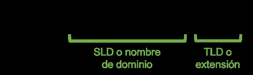 Estructura dominios de internet