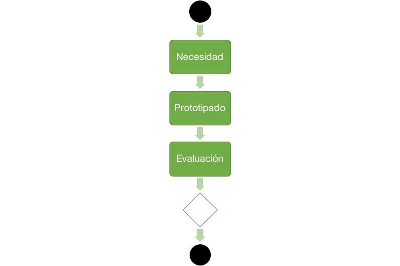 Proceso iterativo para crear prototipos UI