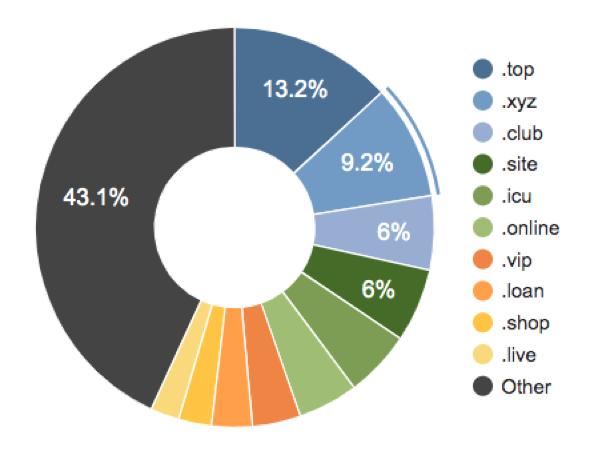 Registros en nuevos dominios genéricos de nivel superior]