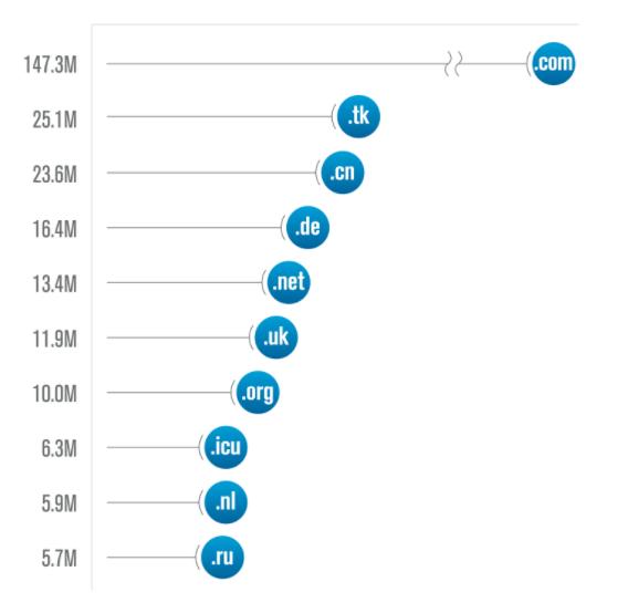GoDaddy top dominios de internet marzo 2020