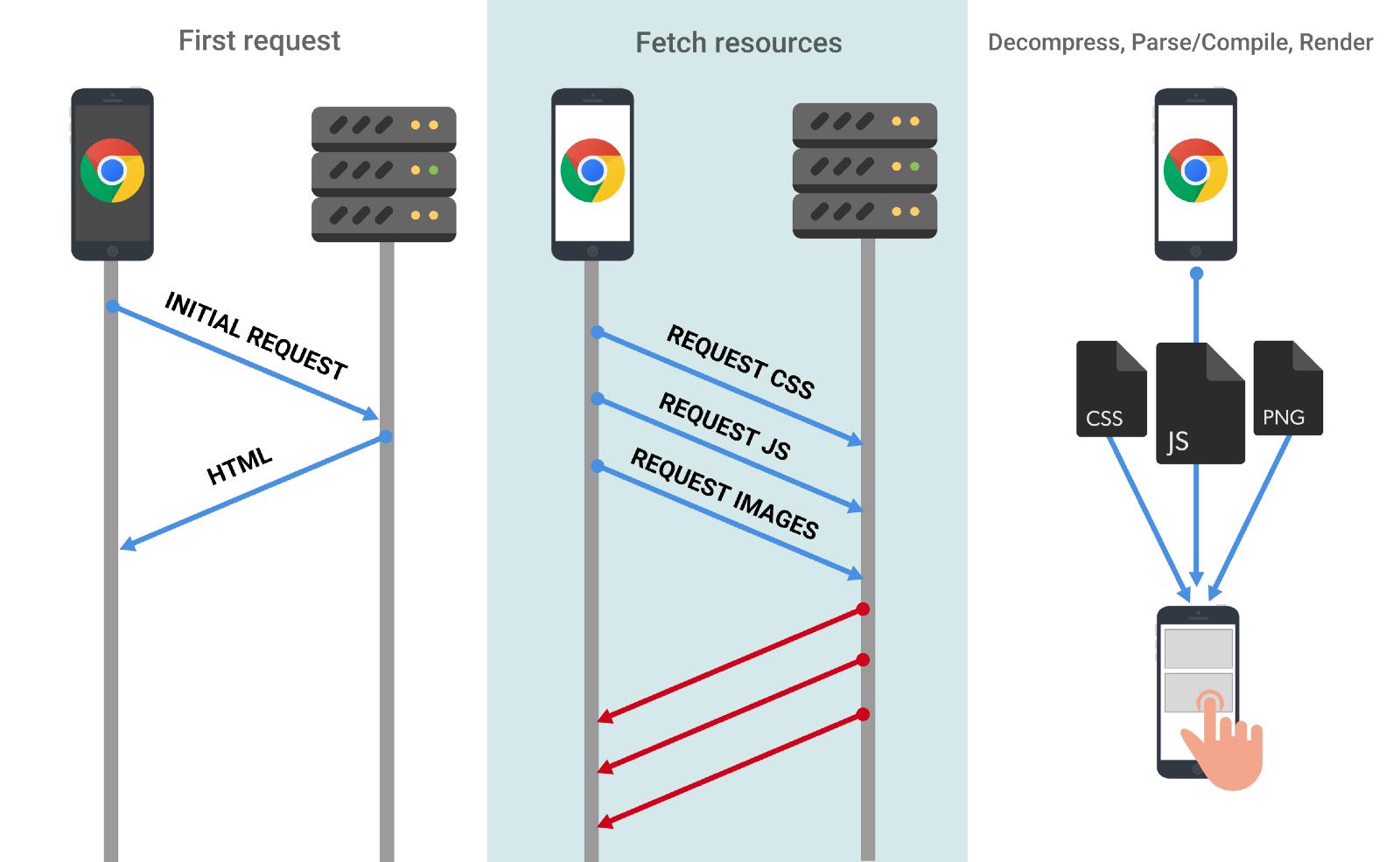 Conexión de navegador por protocolos web