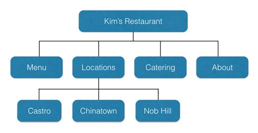 Ejemplo de estructura de sitio web