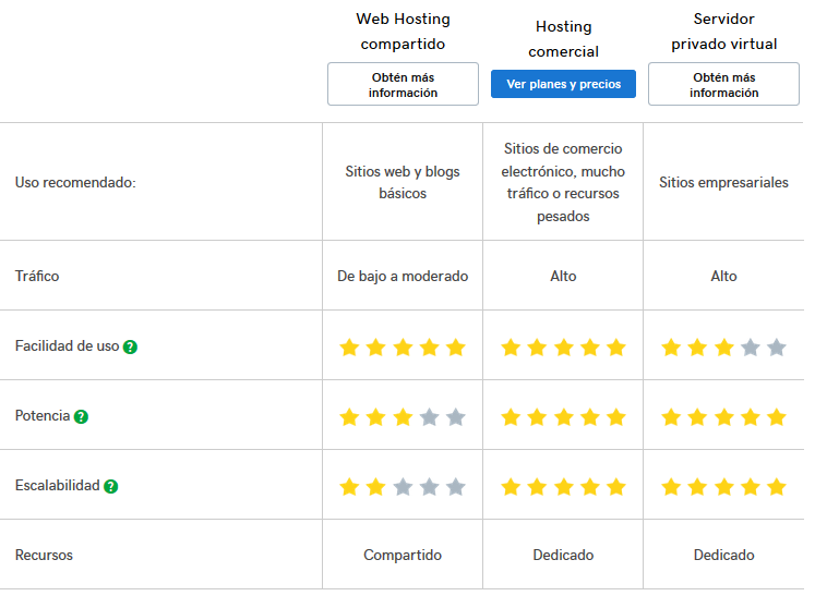Tabla comparativa de hosting empresarial de GoDaddy
