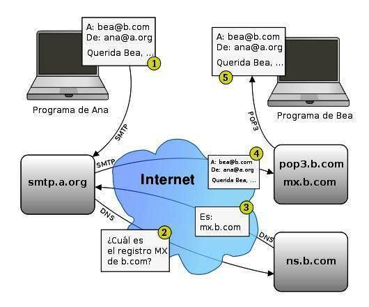 Cómo funciona el servidor de correo electrónico