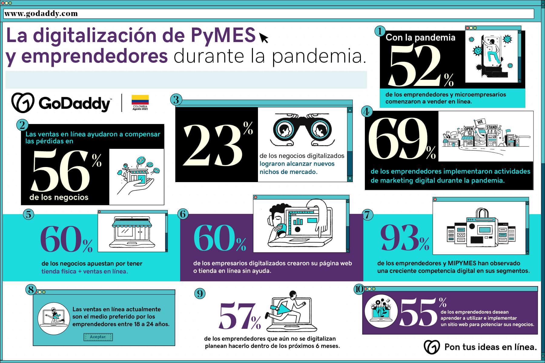 Encuesta GoDaddy de emprendimiento 2021 en Colombia