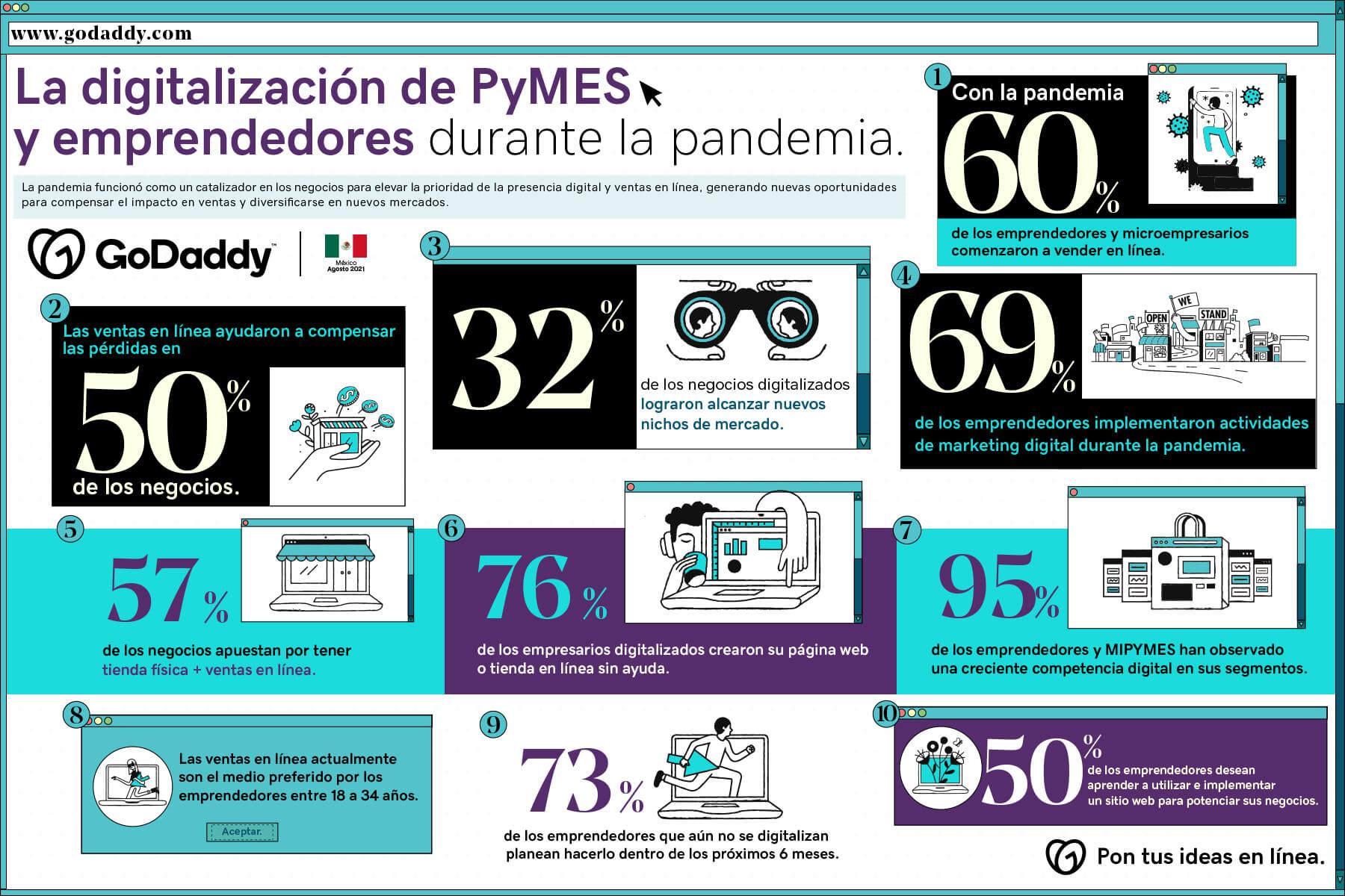 Encuesta GoDaddy de emprendimiento 2021 en México
